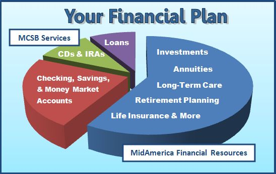 midamerica mcsb alliance mid america financial resources